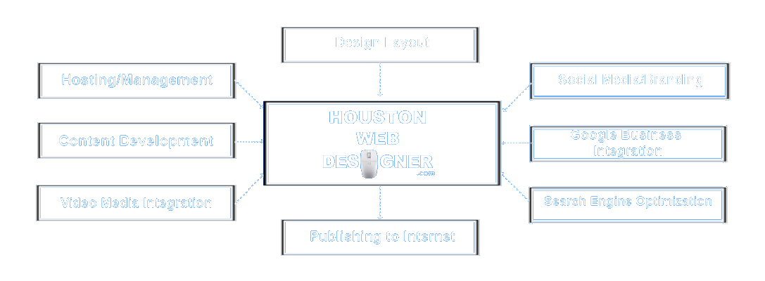 Houston Web Designer Steven Carr provides Web Site Design