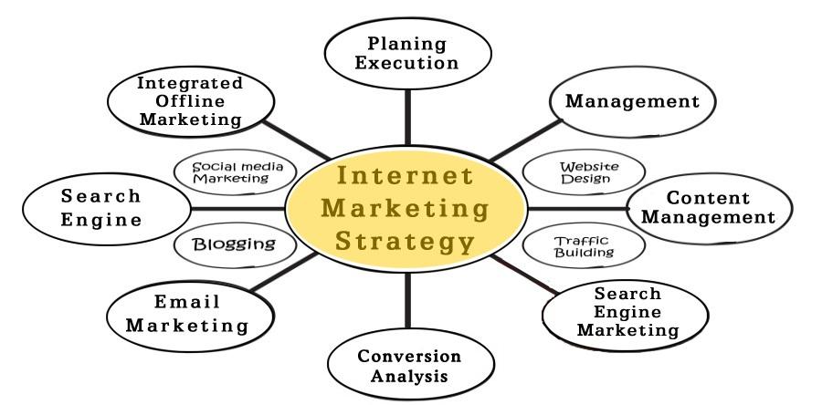 Monthly Web Site Management Matrix